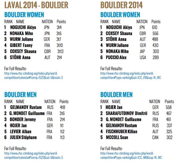 600px-classifiche2014-IFSC-boulder-world-cup