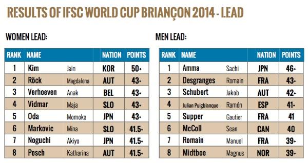 600px-classsifica-lead-briancon-IFSC-Climbing-World-Cup-2014