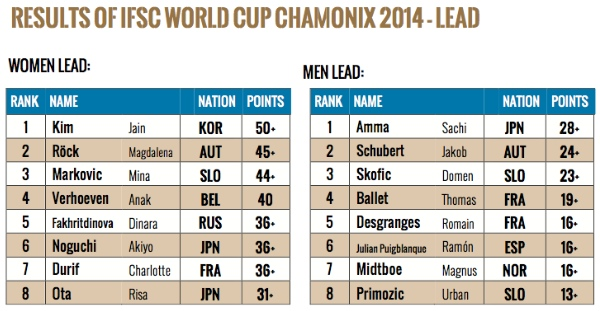 600px-lead-2014-classifica-IFSC-WORLD-CUP-CHAMONIX