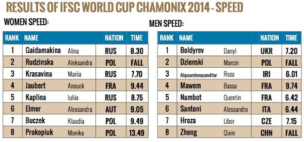 600px-risultati-speed-chamonix-2014-IFSC-WORLD-CUP