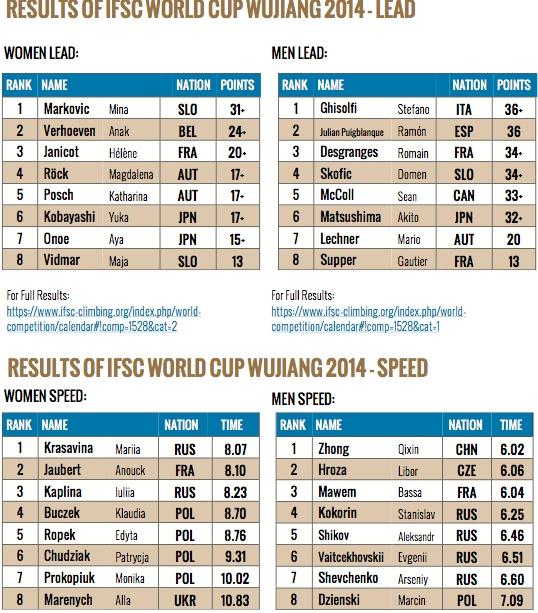 538px-risultati-lead-ifsc-world-cup-wujiang2014