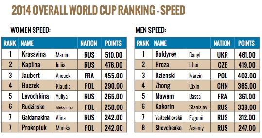 539px-classifica-generale-speed-2014-ifsc-world-cup
