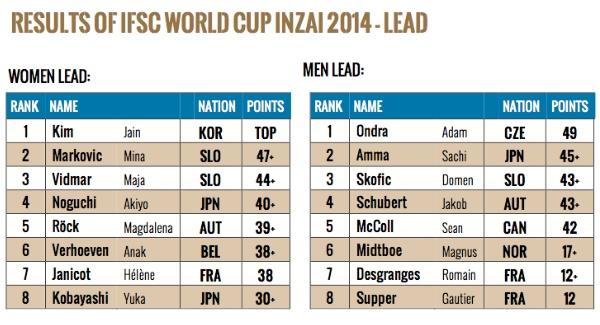 600px-lead-ifsc-climbing-world-cup-inzai-2014-risultati